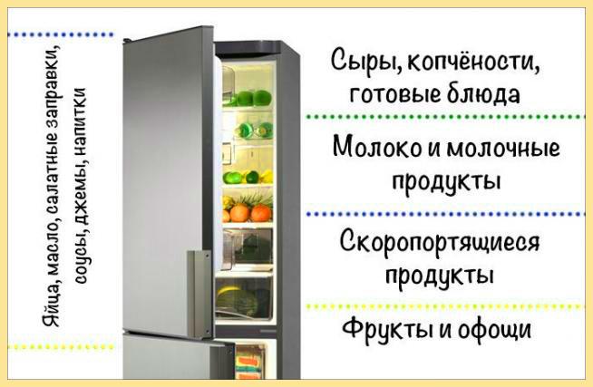 Порядок для хранения продуктов в холодильнике