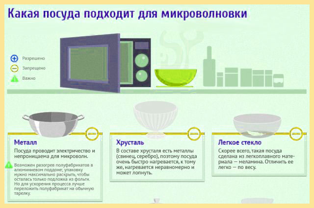 Какая посуда подходит для микроволновок