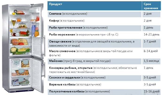 Описание условий хранения продуктов в холодильнике