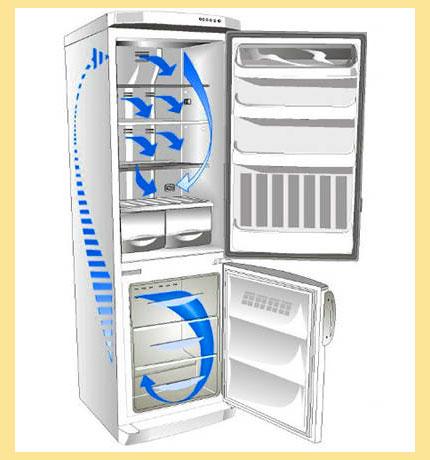 Движение воздуха при разморозке холодильника