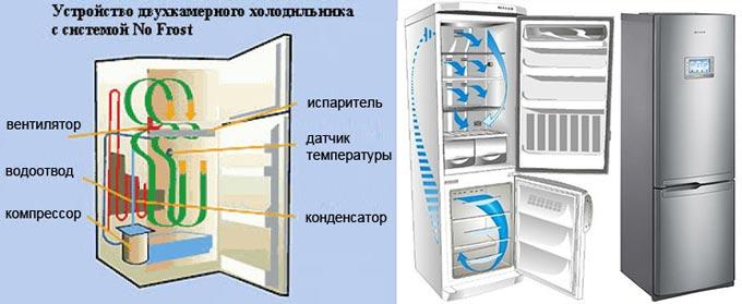 Устройство двухкамерного холодильника с системой No Frost