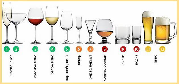 Назначение бокалов и стаканов