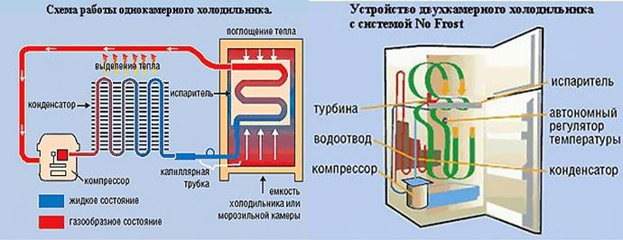 Схема работы однокаменрного и двухкамерного холодильника