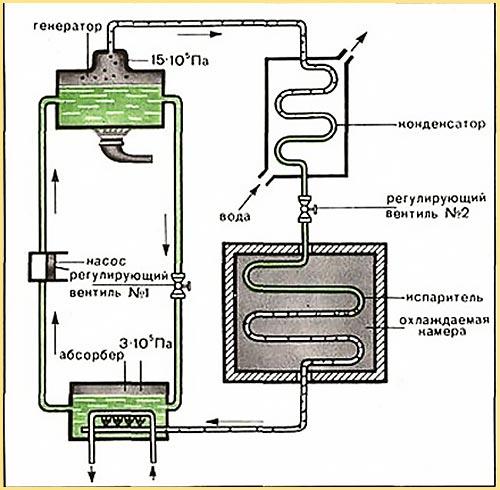 Схема конструкции холодильника