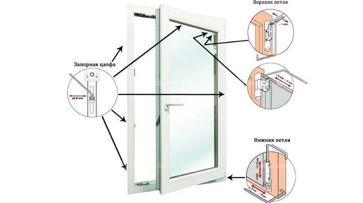 Основные причины нарушений работы пластикового окна