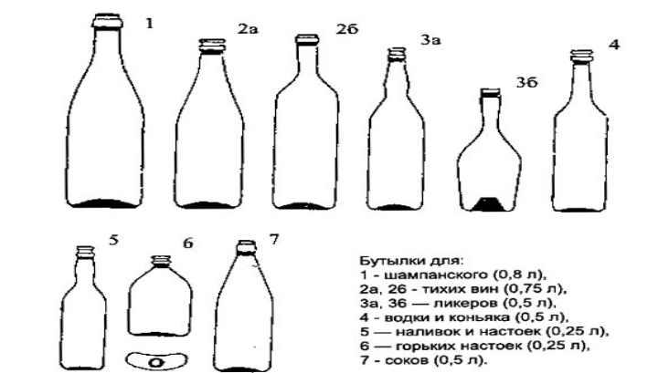 Оптимальные места хранения бутылок вина дома
