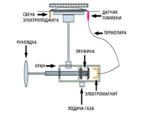 Термопара - это две сплавленные между собой проволочные нити